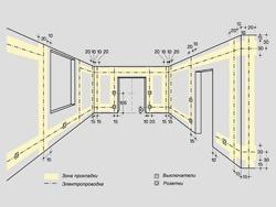 Основные правила электромонтажа электропроводки в помещениях в Ленинск-Кузнецком. Электромонтаж компанией Русский электрик